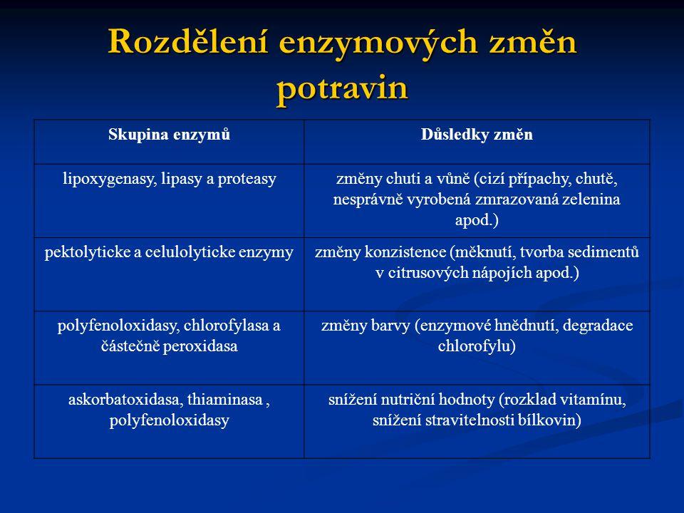 Rozdělení enzymových změn potravin Skupina enzymůDůsledky změn lipoxygenasy, lipasy a proteasyzměny chuti a vůně (cizí přípachy, chutě, nesprávně vyro