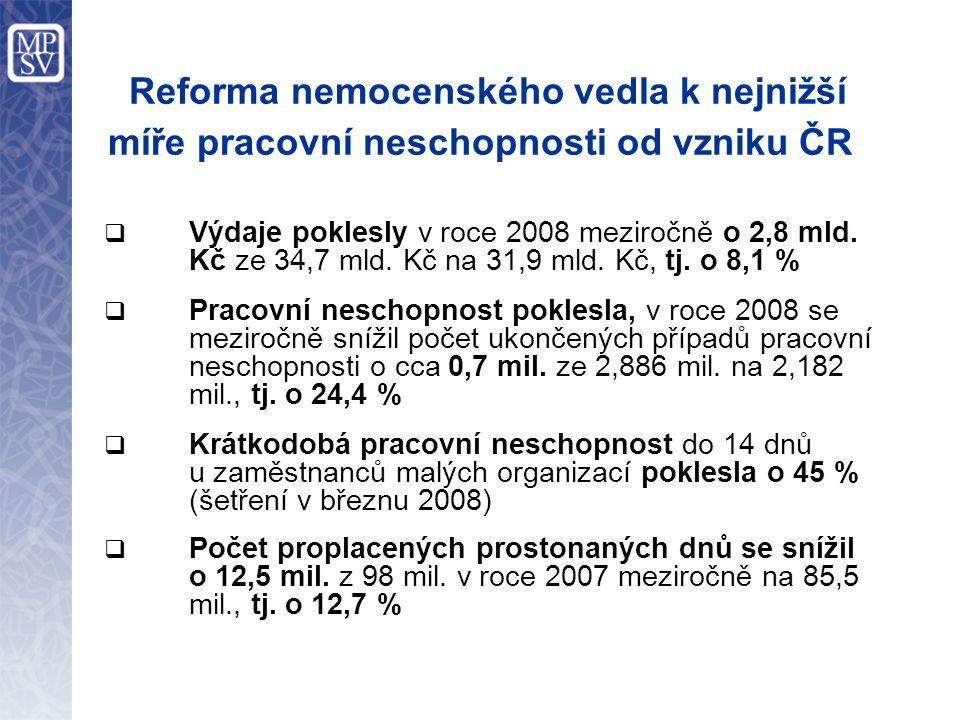 Reforma nemocenského vedla k nejnižší míře pracovní neschopnosti od vzniku ČR  Výdaje poklesly v roce 2008 meziročně o 2,8 mld.