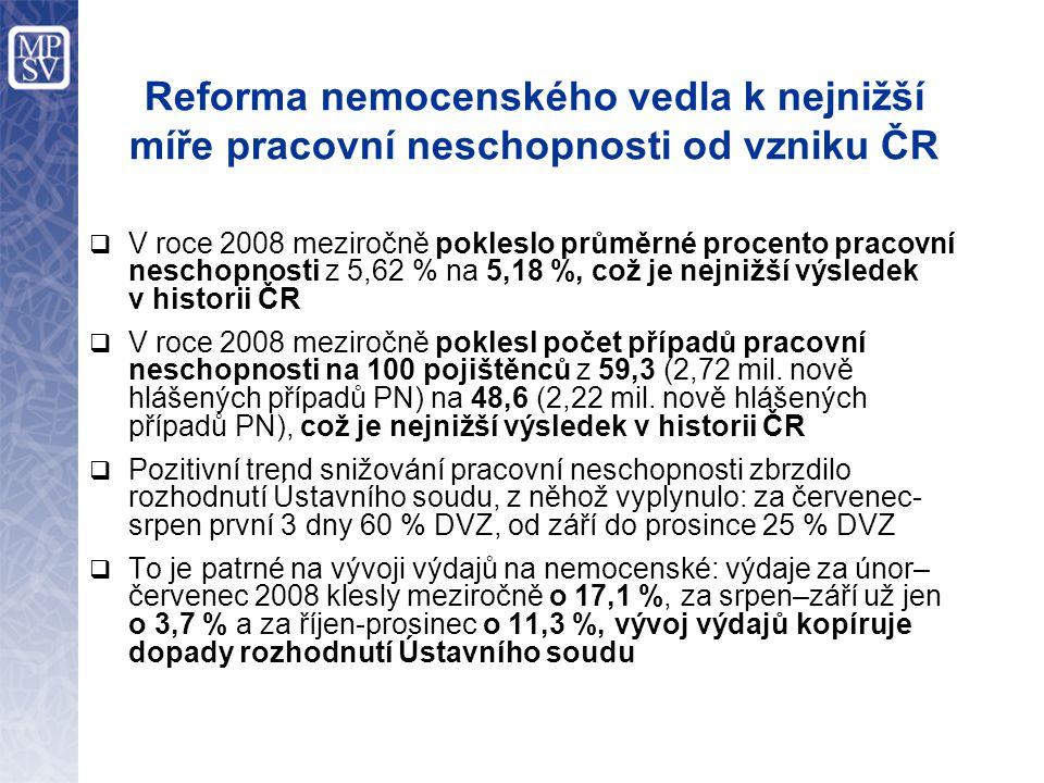 Reforma nemocenského vedla k nejnižší míře pracovní neschopnosti od vzniku ČR  V roce 2008 meziročně pokleslo průměrné procento pracovní neschopnosti z 5,62 % na 5,18 %, což je nejnižší výsledek v historii ČR  V roce 2008 meziročně poklesl počet případů pracovní neschopnosti na 100 pojištěnců z 59,3 (2,72 mil.