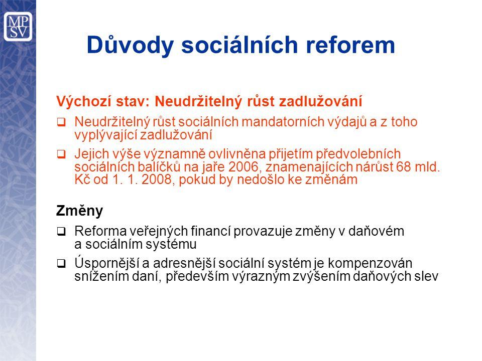 Důvody sociálních reforem Výchozí stav: Neudržitelný růst zadlužování  Neudržitelný růst sociálních mandatorních výdajů a z toho vyplývající zadlužování  Jejich výše významně ovlivněna přijetím předvolebních sociálních balíčků na jaře 2006, znamenajících nárůst 68 mld.