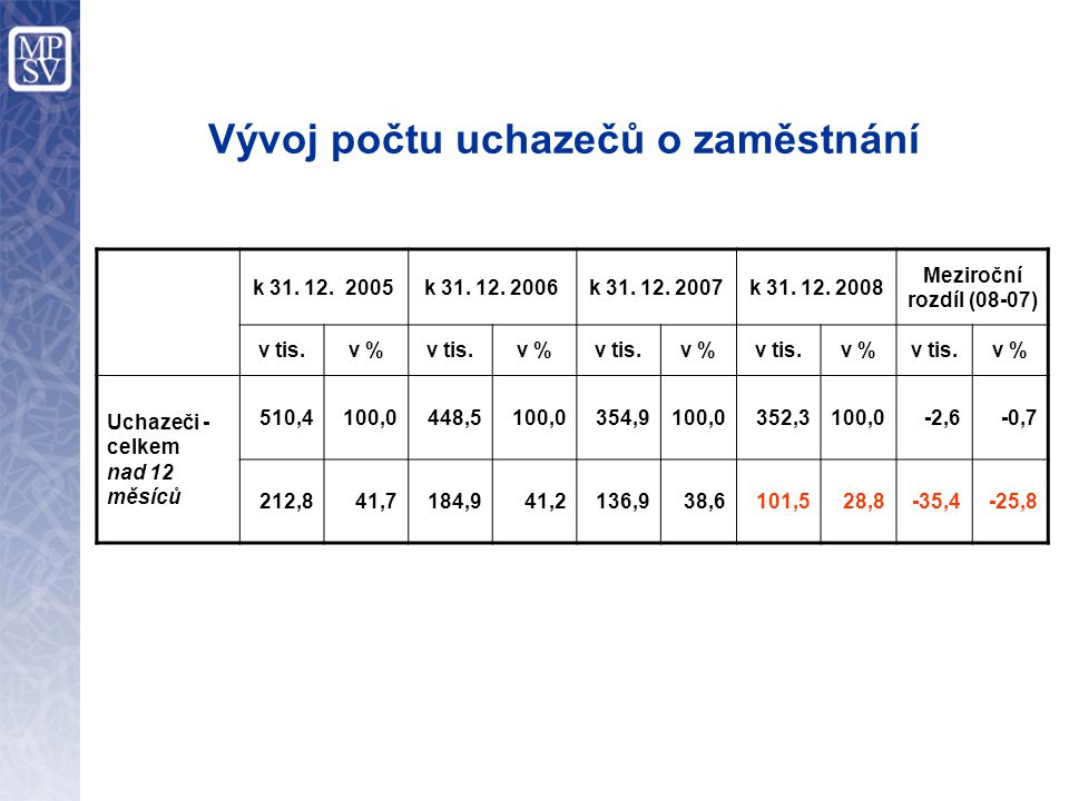 Vývoj počtu uchazečů o zaměstnání k 31. 12. 2005k 31.
