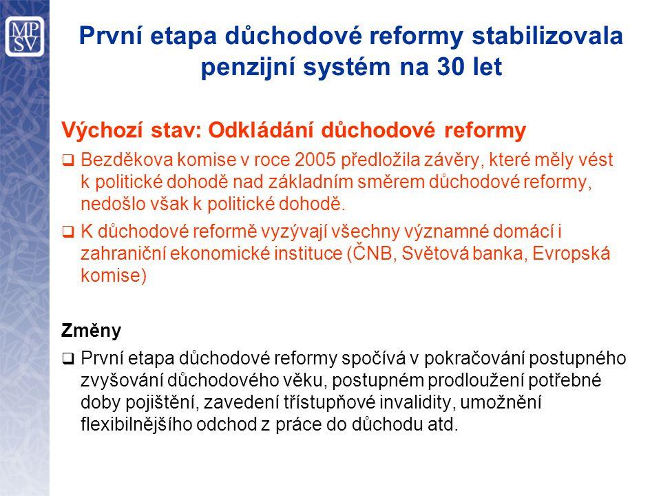 První etapa důchodové reformy stabilizovala penzijní systém na 30 let Výchozí stav: Odkládání důchodové reformy  Bezděkova komise v roce 2005 předložila závěry, které měly vést k politické dohodě nad základním směrem důchodové reformy, nedošlo však k politické dohodě.