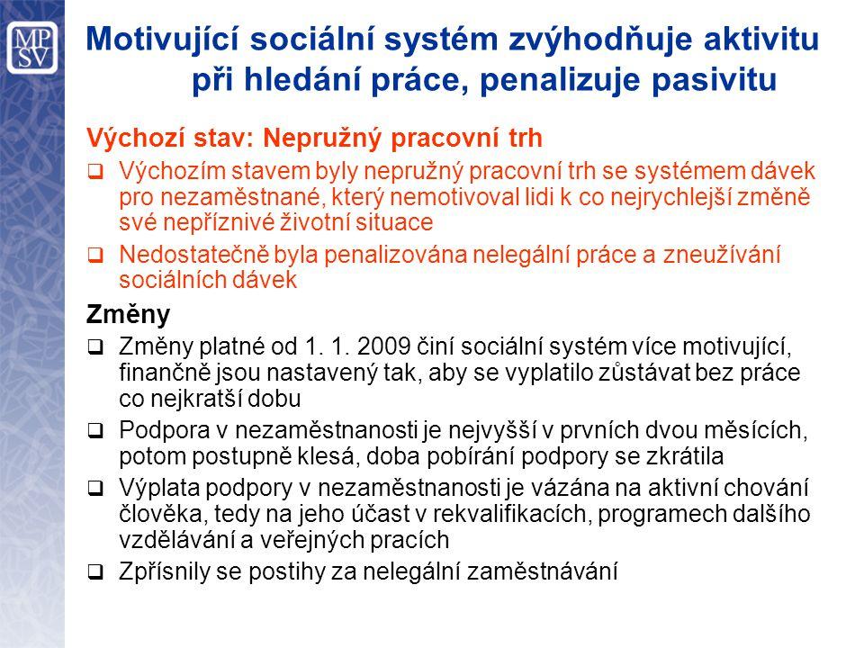 Motivující sociální systém zvýhodňuje aktivitu při hledání práce, penalizuje pasivitu Výchozí stav: Nepružný pracovní trh  Výchozím stavem byly nepružný pracovní trh se systémem dávek pro nezaměstnané, který nemotivoval lidi k co nejrychlejší změně své nepříznivé životní situace  Nedostatečně byla penalizována nelegální práce a zneužívání sociálních dávek Změny  Změny platné od 1.