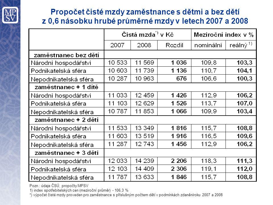 Propočet čisté mzdy zaměstnance s dětmi a bez dětí z 0,6 násobku hrubé průměrné mzdy v letech 2007 a 2008 Pozn.: údaje ČSÚ, propočty MPSV 1) index spotřebitelských cen (meziroční průměr) - 106,3 % *) výpočet čisté mzdy proveden pro zaměstnance s příslušným počtem dětí v podmínkách zdaněníroku 2007 a 2008