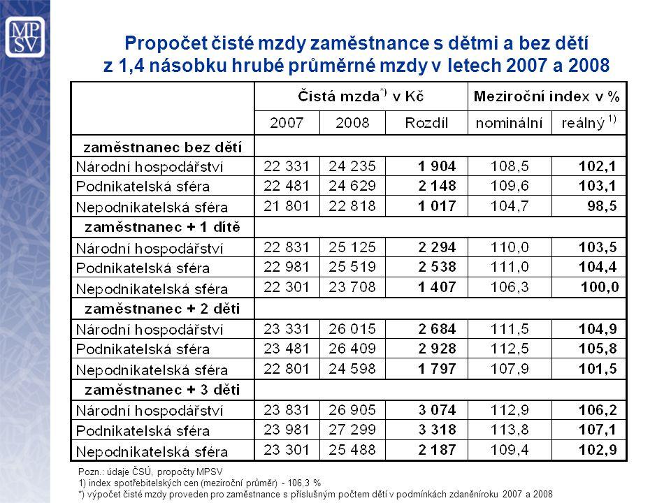 Propočet čisté mzdy zaměstnance s dětmi a bez dětí z 1,4 násobku hrubé průměrné mzdy v letech 2007 a 2008 Pozn.: údaje ČSÚ, propočty MPSV 1) index spotřebitelských cen (meziroční průměr) - 106,3 % *) výpočet čisté mzdy proveden pro zaměstnance s příslušným počtem dětí v podmínkách zdaněníroku 2007 a 2008