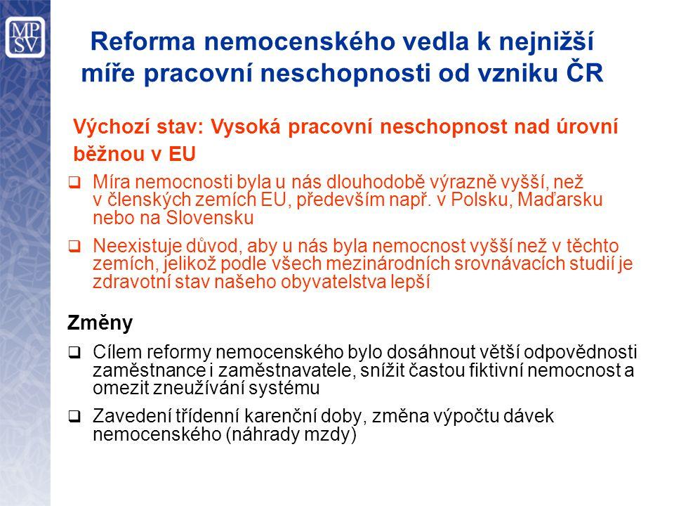 Reforma nemocenského vedla k nejnižší míře pracovní neschopnosti od vzniku ČR  Míra nemocnosti byla u nás dlouhodobě výrazně vyšší, než v členských zemích EU, především např.