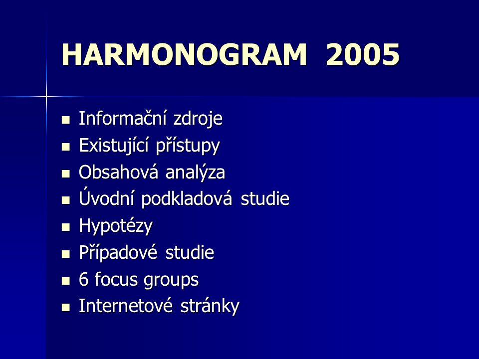 HARMONOGRAM 2005 Informační zdroje Informační zdroje Existující přístupy Existující přístupy Obsahová analýza Obsahová analýza Úvodní podkladová studie Úvodní podkladová studie Hypotézy Hypotézy Případové studie Případové studie 6 focus groups 6 focus groups Internetové stránky Internetové stránky