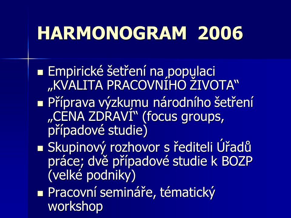 """HARMONOGRAM 2006 Empirické šetření na populaci """"KVALITA PRACOVNÍHO ŽIVOTA Empirické šetření na populaci """"KVALITA PRACOVNÍHO ŽIVOTA Příprava výzkumu národního šetření """"CENA ZDRAVÍ (focus groups, případové studie) Příprava výzkumu národního šetření """"CENA ZDRAVÍ (focus groups, případové studie) Skupinový rozhovor s řediteli Úřadů práce; dvě případové studie k BOZP (velké podniky) Skupinový rozhovor s řediteli Úřadů práce; dvě případové studie k BOZP (velké podniky) Pracovní semináře, tématický workshop Pracovní semináře, tématický workshop"""