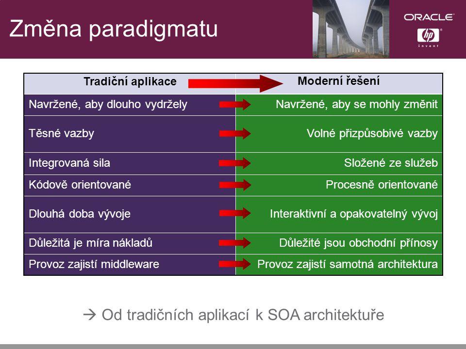 Změna paradigmatu Složené ze služebIntegrovaná sila Volné přizpůsobivé vazbyTěsné vazby Navržené, aby se mohly změnitNavržené, aby dlouho vydržely Provoz zajistí samotná architekturaProvoz zajistí middleware Důležité jsou obchodní přínosyDůležitá je míra nákladů Interaktivní a opakovatelný vývojDlouhá doba vývoje Procesně orientovanéKódově orientované Moderní řešení Tradiční aplikace  Od tradičních aplikací k SOA architektuře