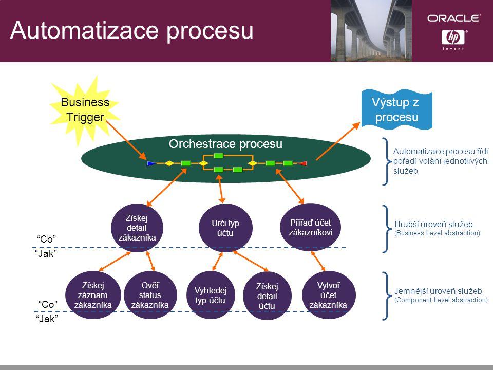 Automatizace procesu Urči typ účtu Orchestrace procesu Získej detail zákazníka Přiřaď účet zákazníkovi Získej záznam zákazníka Ověř status zákazníka Vyhledej typ účtu Získej detail účtu Vytvoř účet zákazníka Co Jak Co Jak Business Trigger Výstup z procesu Automatizace procesu řídí pořadí volání jednotlivých služeb Hrubší úroveň služeb (Business Level abstraction) Jemnější úroveň služeb (Component Level abstraction)