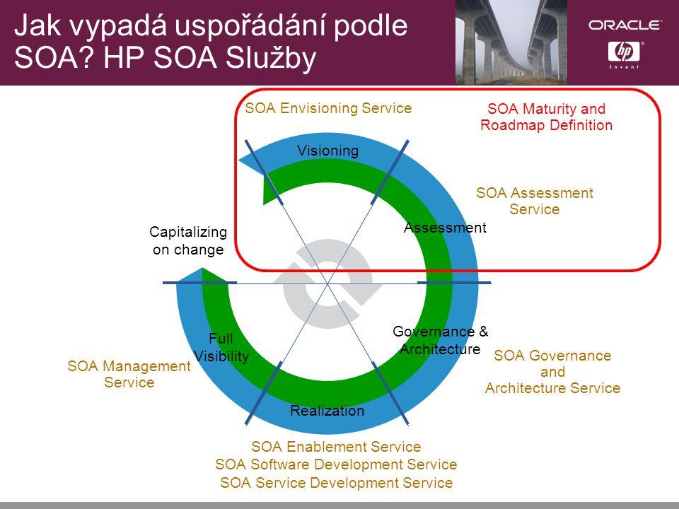 Jak vypadá uspořádání podle SOA.