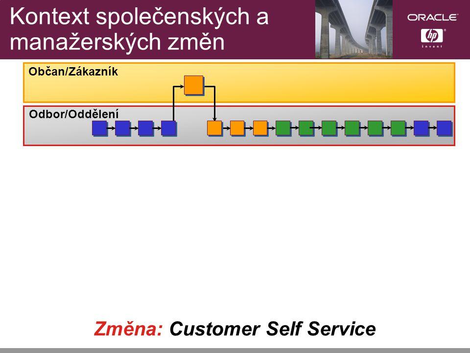 Změna: Customer Self Service Občan/Zákazník Odbor/Oddělení Kontext společenských a manažerských změn