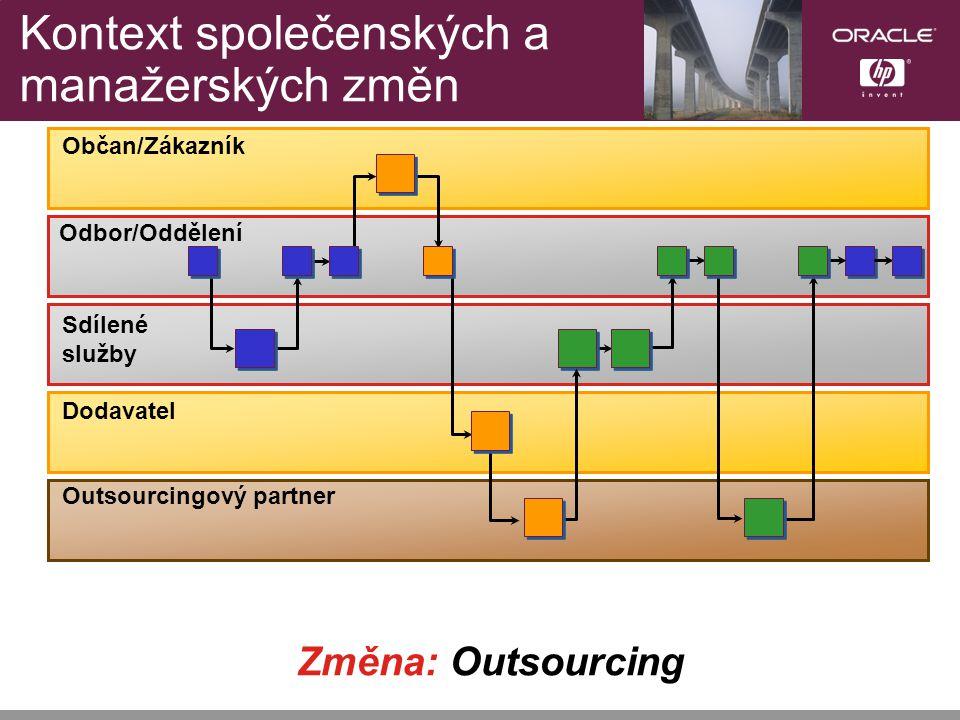 Změna: Outsourcing Outsourcingový partner Občan/Zákazník Sdílené služby Dodavatel Kontext společenských a manažerských změn Odbor/Oddělení