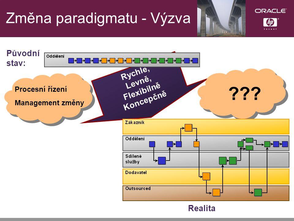 Změna paradigmatu - Výzva Rychle, Levně, Flexibilně Koncepčně Původní stav: .