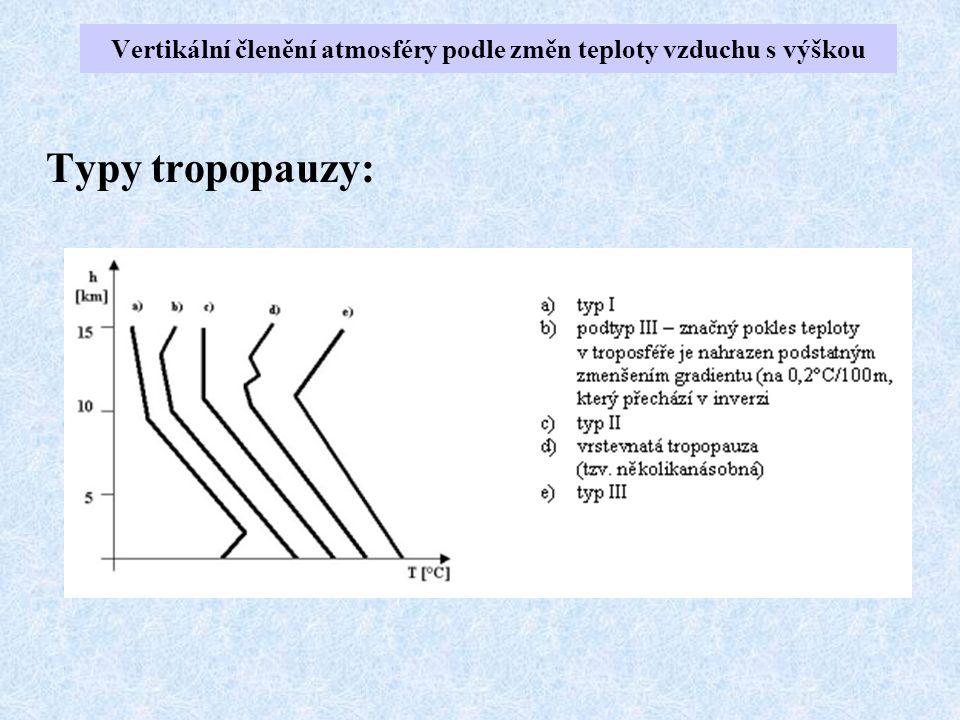 Typy tropopauzy: Vertikální členění atmosféry podle změn teploty vzduchu s výškou