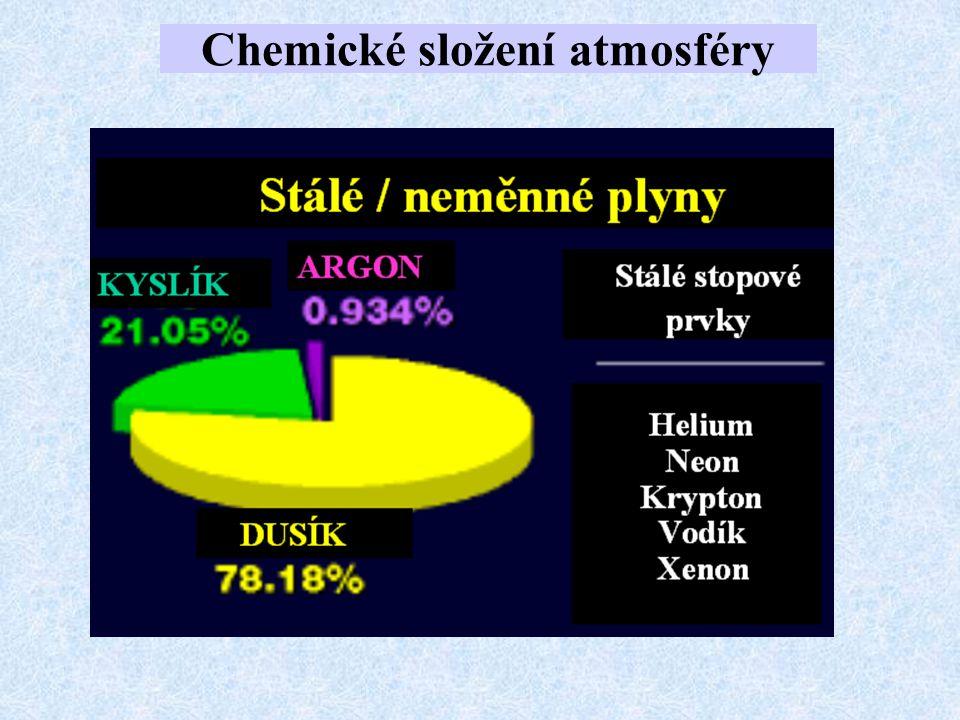 Vertikální členění atmosféry