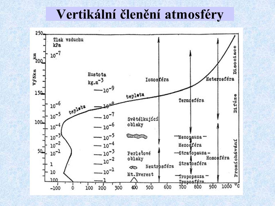 1.Atmosféra ve všech výškách obsahuje jenom suchý vzduch stejného složení jako při zemském povrchu (homogenní sféra); 2.Za nulovou výšku byla přijata střední hladina moře s následujícími hodnotami: Teplota vzduchu t 0 = 15°C (T 0 = 288,15 K), Tlak vzduchu p 0 = 1013,25 hPa (760 Torr), Hustota vzduchu  0 = 1,2255 kg.m -3 ; 3.Horní hranicí troposféry je výška 11 000 m; 4.Změna teploty s výškou (vertikální gradient teploty) je stálý a v troposféře se rovná 0,65°C/100 m; 5.Ve stratosféře, tj.