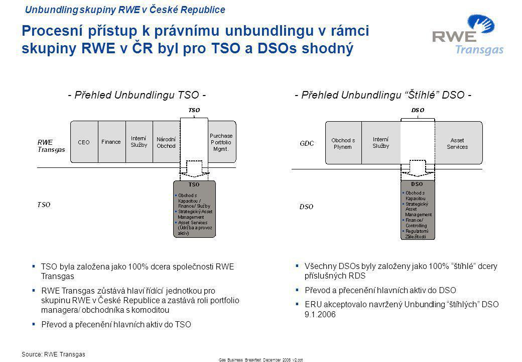 Gas Business Breakfast December 2006 v2.ppt 6 Procesní přístup k právnímu unbundlingu v rámci skupiny RWE v ČR byl pro TSO a DSOs shodný  TSO byla založena jako 100% dcera společnosti RWE Transgas  RWE Transgas zůstává hlaví řídící jednotkou pro skupinu RWE v České Republice a zastává roli portfolio managera/ obchodníka s komoditou  Převod a přecenění hlavních aktiv do TSO  Všechny DSOs byly založeny jako 100% štíhlé dcery příslušných RDS  Převod a přecenění hlavních aktiv do DSO  ERU akceptovalo navržený Unbundling štíhlých DSO 9.1.2006 - Přehled Unbundlingu TSO -- Přehled Unbundlingu Štíhlé DSO - Unbundling skupiny RWE v České Republice Source: RWE Transgas
