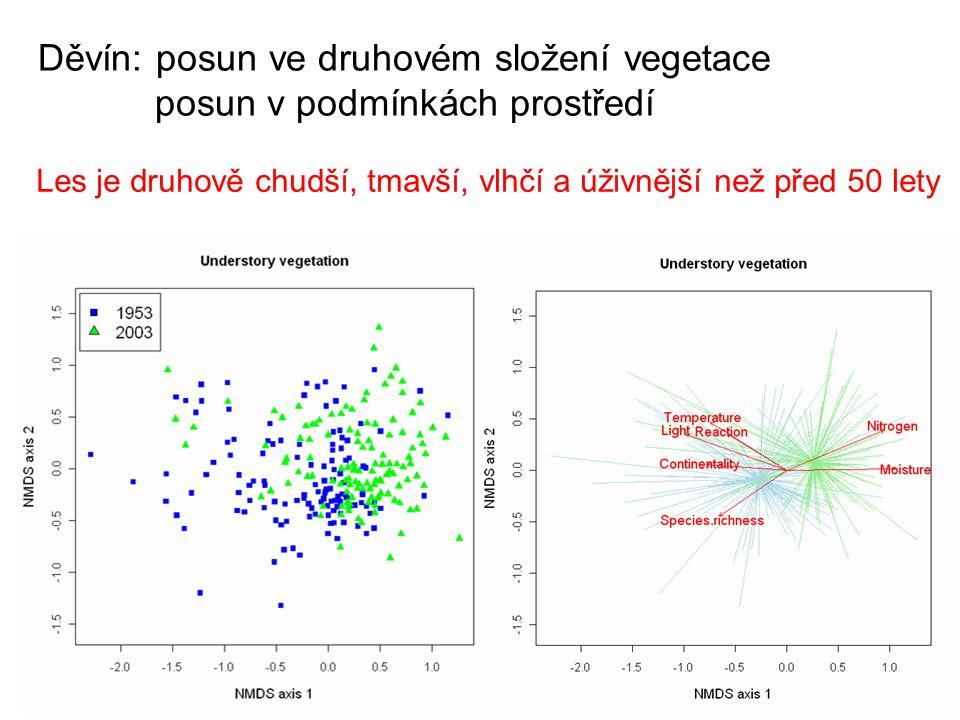 Děvín: posun ve druhovém složení vegetace posun v podmínkách prostředí Les je druhově chudší, tmavší, vlhčí a úživnější než před 50 lety