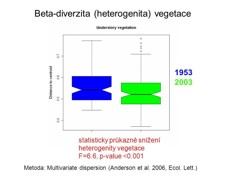 Beta-diverzita (heterogenita) vegetace Metoda: Multivariate dispersion (Anderson et al.