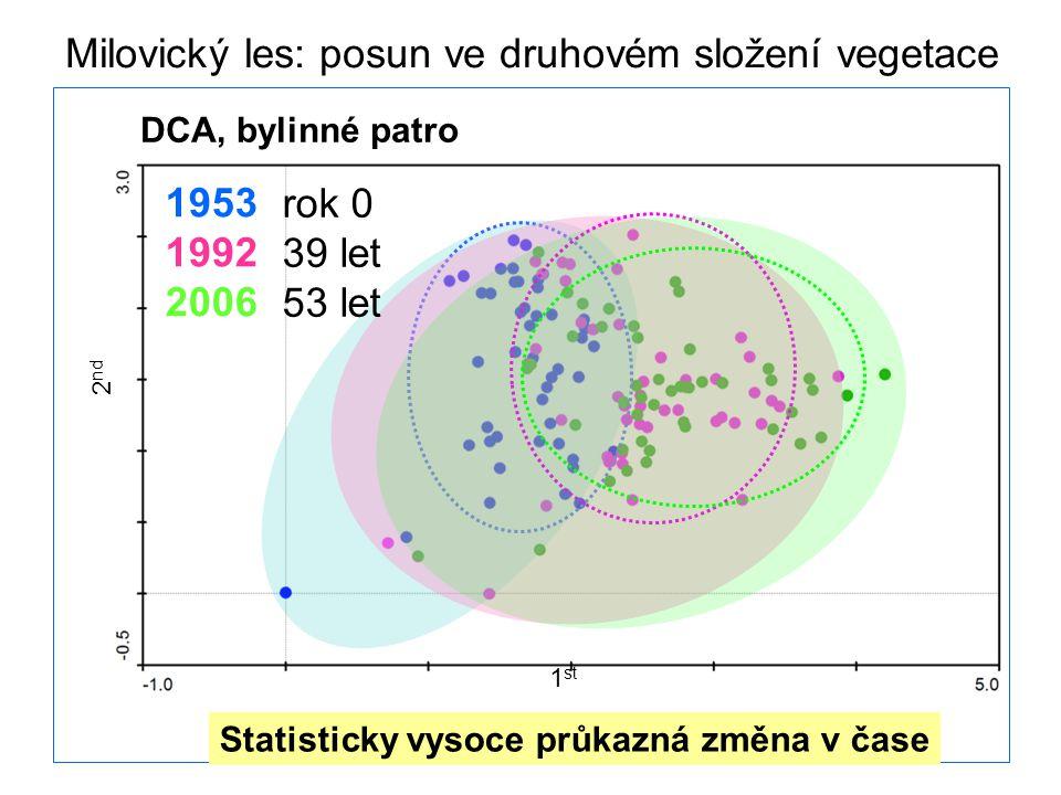 1953 1992 2006 DCA, bylinné patro 1 st 2 nd rok 0 39 let 53 let Statisticky vysoce průkazná změna v čase Milovický les: posun ve druhovém složení vegetace