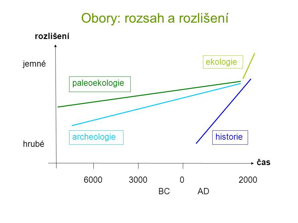 030006000 AD 2000 historie čas ekologie paleoekologie archeologie BC jemné hrubé rozlišení Obory: rozsah a rozlišení