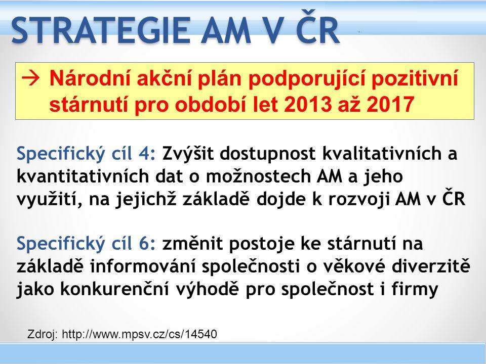 Specifický cíl 4: Zvýšit dostupnost kvalitativních a kvantitativních dat o možnostech AM a jeho využití, na jejichž základě dojde k rozvoji AM v ČR Sp