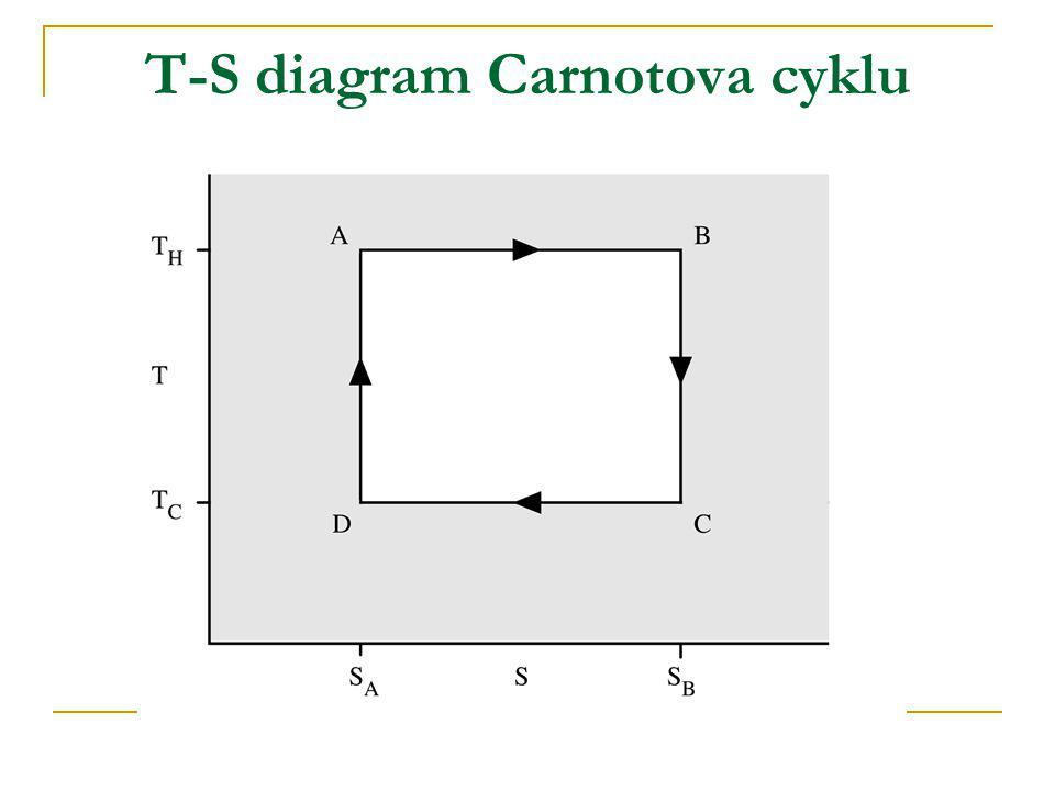 T-S diagram Carnotova cyklu