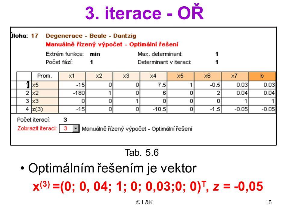 © L&K15 3. iterace - OŘ x (3) =(0; 0, 04; 1; 0; 0,03;0; 0) T, z = -0,05 Tab. 5.6 Optimálním řešením je vektor