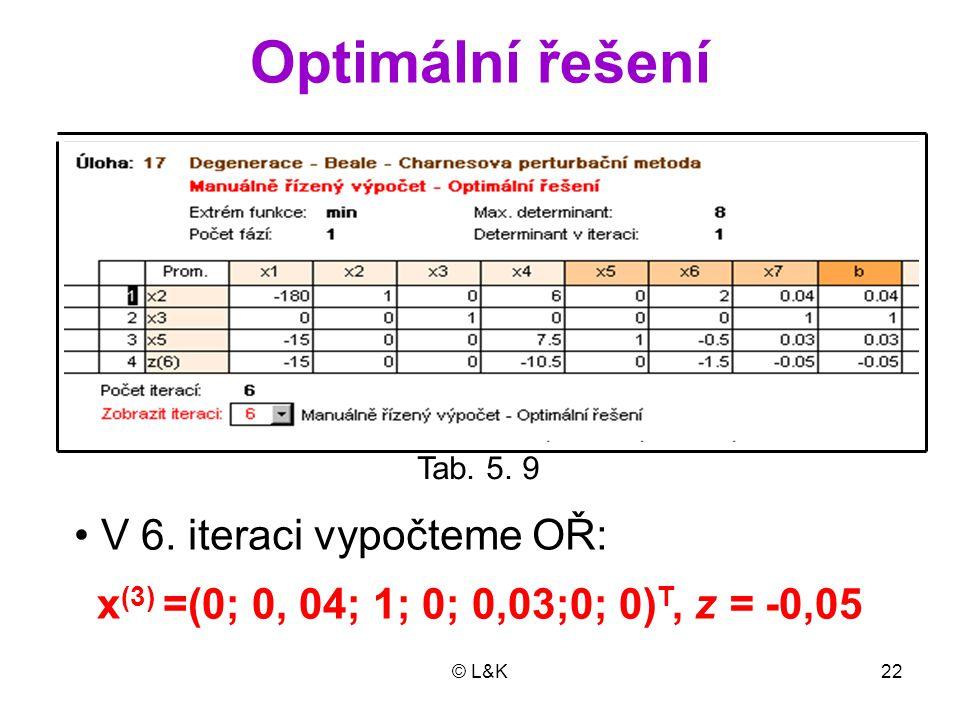 © L&K22 Optimální řešení x (3) =(0; 0, 04; 1; 0; 0,03;0; 0) T, z = -0,05 V 6. iteraci vypočteme OŘ: Tab. 5. 9