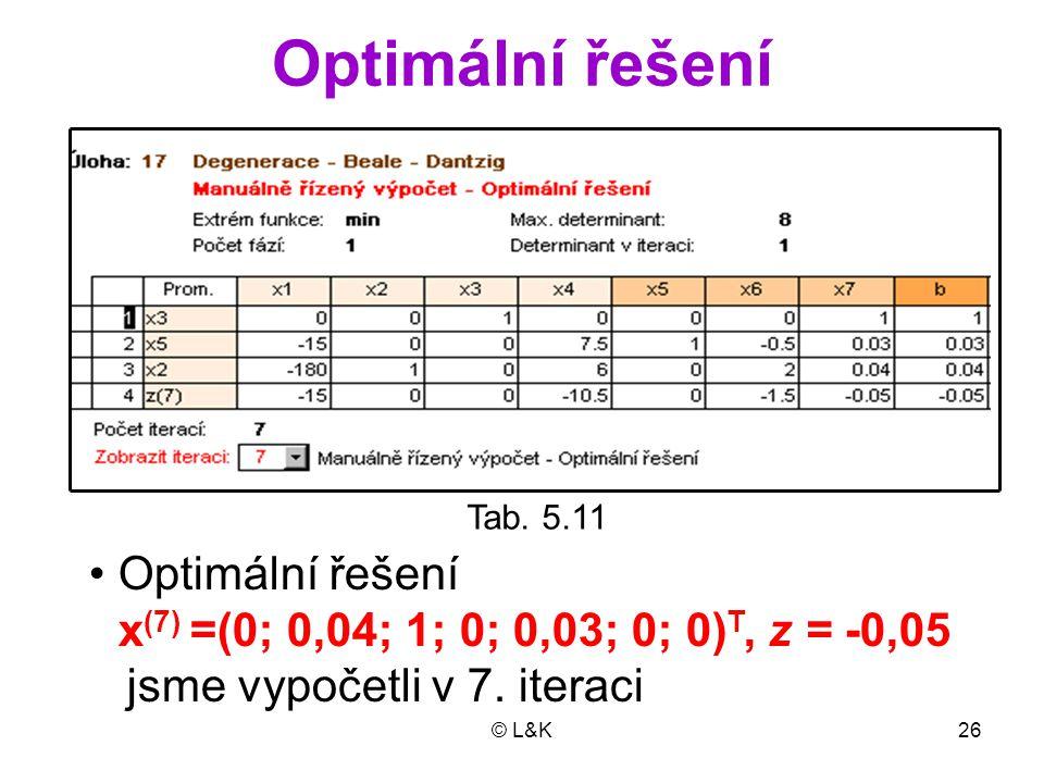 © L&K26 Optimální řešení Tab. 5.11 Optimální řešení x (7) =(0; 0,04; 1; 0; 0,03; 0; 0) T, z = -0,05 jsme vypočetli v 7. iteraci