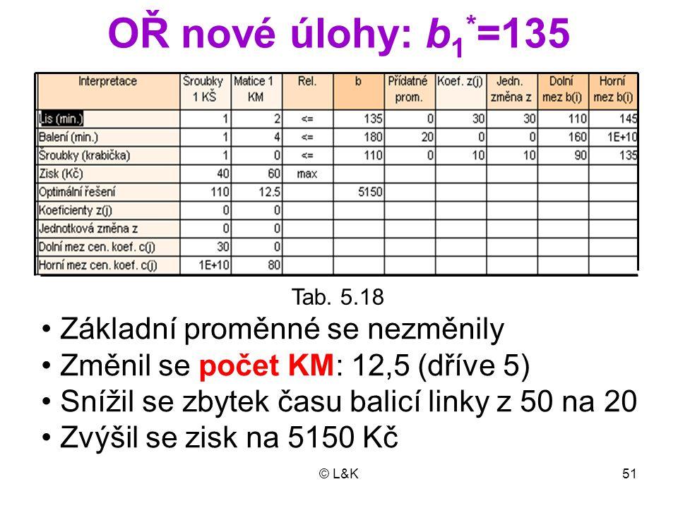 © L&K51 OŘ nové úlohy: b 1 * =135 Tab. 5.18 Základní proměnné se nezměnily Změnil se počet KM: 12,5 (dříve 5) Snížil se zbytek času balicí linky z 50