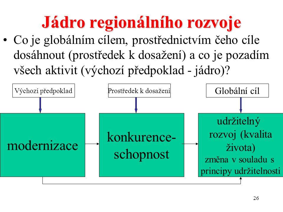 25 Jádro regionálního rozvoje Modernizace:Modernizace: tok inovací umožňujících efektivnější zvládání problémů. Inovace je vždy spojena se změnou. A p