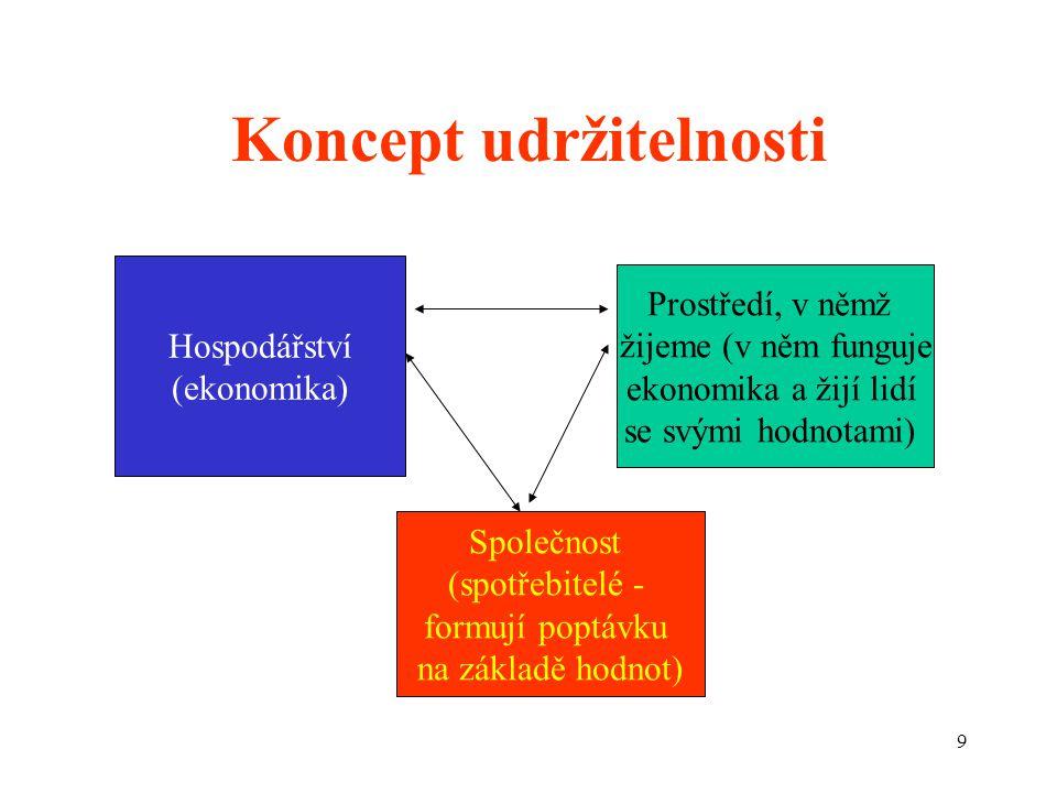 9 Koncept udržitelnosti Hospodářství (ekonomika) Společnost (spotřebitelé - formují poptávku na základě hodnot) Prostředí, v němž žijeme (v něm funguje ekonomika a žijí lidí se svými hodnotami)