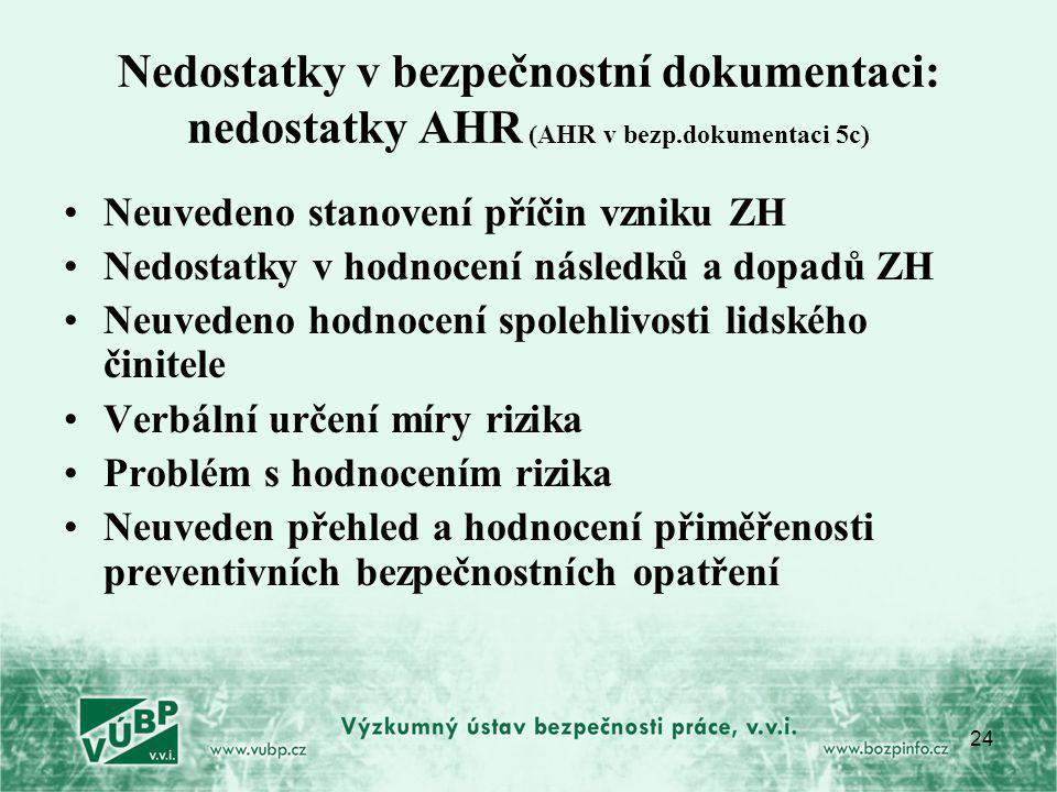 24 Nedostatky v bezpečnostní dokumentaci: nedostatky AHR (AHR v bezp.dokumentaci 5c) Neuvedeno stanovení příčin vzniku ZH Nedostatky v hodnocení násle