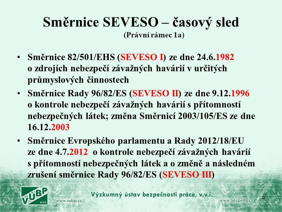 4 Směrnice SEVESO – časový sled (Právní rámec 1a) Směrnice 82/501/EHS (SEVESO I) ze dne 24.6.1982 o zdrojích nebezpečí závažných havárií v určitých průmyslových činnostech Směrnice Rady 96/82/ES (SEVESO II) ze dne 9.12.1996 o kontrole nebezpečí závažných havárií s přítomností nebezpečných látek; změna Směrnicí 2003/105/ES ze dne 16.12.2003 Směrnice Evropského parlamentu a Rady 2012/18/EU ze dne 4.7.2012 o kontrole nebezpečí závažných havárií s přítomností nebezpečných látek a o změně a následném zrušení směrnice Rady 96/82/ES (SEVESO III)