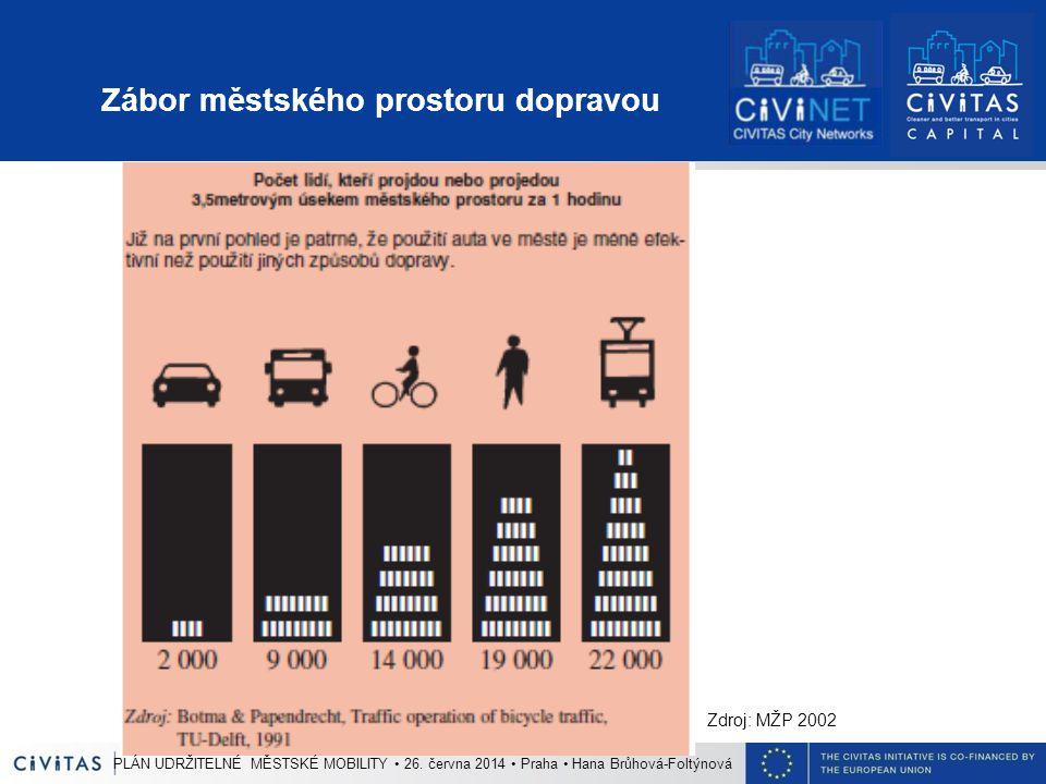 Zábor městského prostoru dopravou Zdroj: MŽP 2002 PLÁN UDRŽITELNÉ MĚSTSKÉ MOBILITY 26.