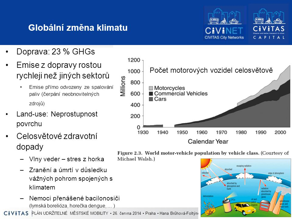 Globální změna klimatu Doprava: 23 % GHGs Emise z dopravy rostou rychleji než jiných sektorů Emise přímo odvozeny ze spalování paliv (čerpání neobnovitelných zdrojů) Land-use: Neprostupnost povrchu Celosvětové zdravotní dopady –Vlny veder – stres z horka –Zranění a úmrtí v důsledku vážných pohrom spojených s klimatem –Nemoci přenášené bacilonosiči (lymská borelióza, horečka dengue, … ) Počet motorových vozidel celosvětově PLÁN UDRŽITELNÉ MĚSTSKÉ MOBILITY 26.