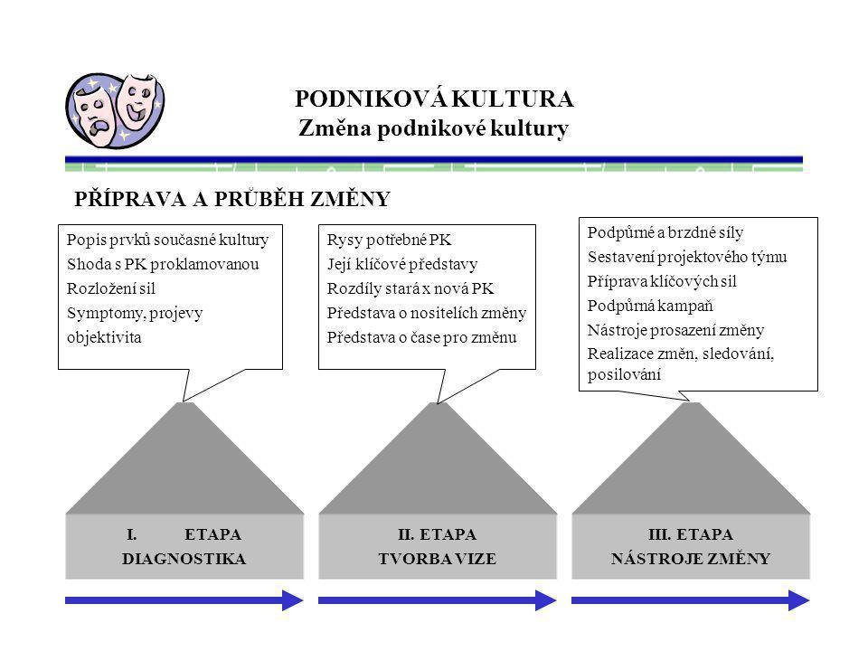 PODNIKOVÁ KULTURA Změna podnikové kultury PŘÍPRAVA A PRŮBĚH ZMĚNY I.ETAPA DIAGNOSTIKA II.