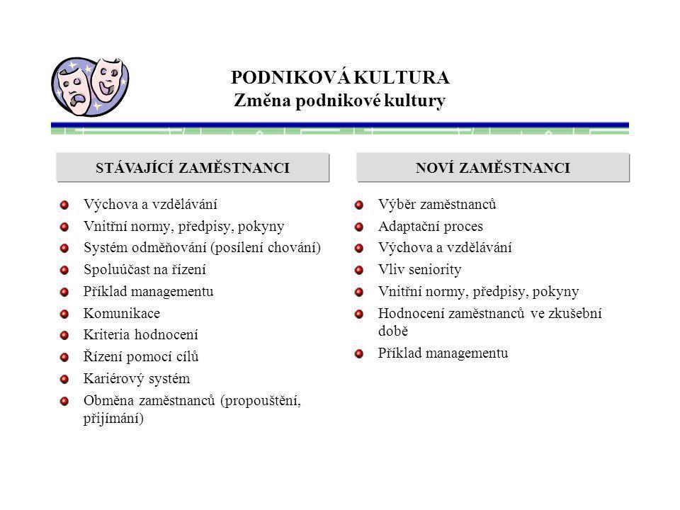 PODNIKOVÁ KULTURA Změna podnikové kultury Výchova a vzdělávání Vnitřní normy, předpisy, pokyny Systém odměňování (posílení chování) Spoluúčast na říze