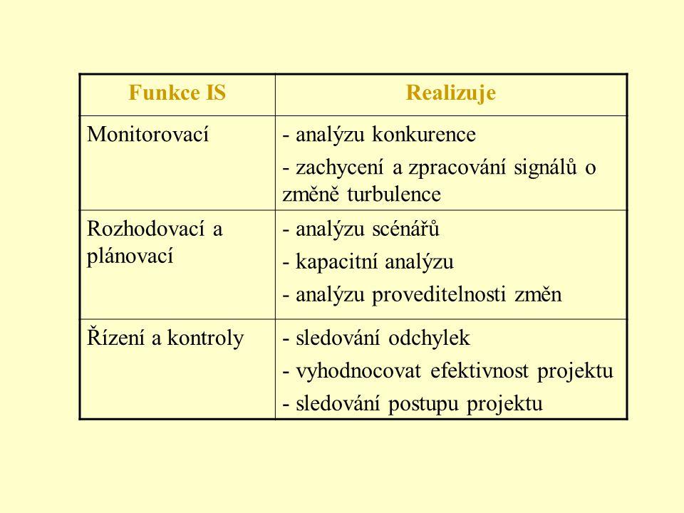 Nespojité prostředí analýzu scénářů pro průběžné generování alternativních strategií analýza proveditelnosti vybraného programu/projektu kapacitní ana