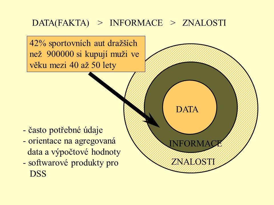 DATA(FAKTA) > INFORMACE > ZNALOSTI INFORMACE ZNALOSTI DATA Vyber jméno a věk ze souboru zákazníci, kde cena auta > 900000 a typ auta = sportovní - tra