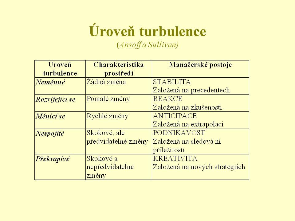 Pro zvládnutí turbulence musí IS zabezpečit 1.Zpracování signálů o možné změně turbulence 2.Analýzu konkurence k identifikaci změn v jejích tržních st