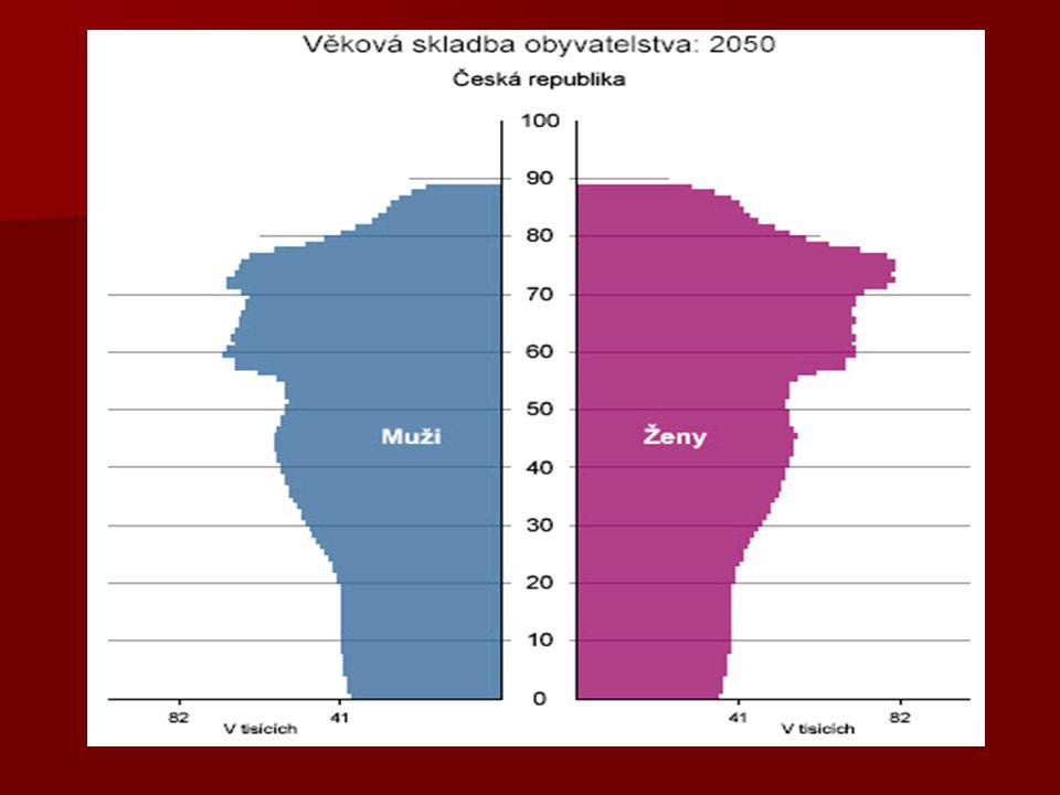 Specifické aspekty stáří Biologické stárnutí pokles tělesné hmotnosti a výšky (změny tělesných proporcí – šířky ramen, pánve, degenerativní změny chrupavky, atrofie kostí a sesedání meziobratlových plotének) pokles tělesné hmotnosti a výšky (změny tělesných proporcí – šířky ramen, pánve, degenerativní změny chrupavky, atrofie kostí a sesedání meziobratlových plotének) snížení pohyblivosti, rychlosti, pružnosti pohybů → riziko úrazu snížení pohyblivosti, rychlosti, pružnosti pohybů → riziko úrazu snížení výkonnosti srdce, plic, cévního systému snížení výkonnosti srdce, plic, cévního systému změny nervového systému – úbytek neuronů → zpomalené reakce, psychické potíže (zapomínání, obtížné u če ní, horší slovní reprodukce), chvění kon č etin, vratkost, těžkopádnost změny nervového systému – úbytek neuronů → zpomalené reakce, psychické potíže (zapomínání, obtížné u če ní, horší slovní reprodukce), chvění kon č etin, vratkost, těžkopádnost degenerace žláz s vnitřní sekrecí → snížený po č et vylu č ovaných hormonů (ospalost, ztráta vitality, řídnutí vlasového porostu, křehkost kostí, lámavost nehtů) degenerace žláz s vnitřní sekrecí → snížený po č et vylu č ovaných hormonů (ospalost, ztráta vitality, řídnutí vlasového porostu, křehkost kostí, lámavost nehtů)