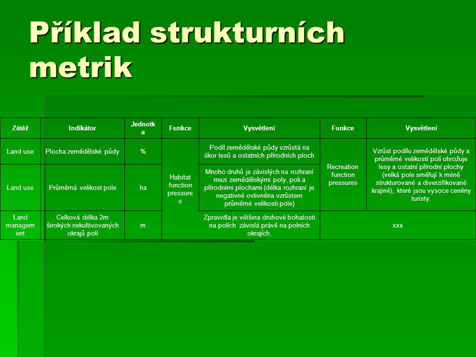 Příklad strukturních metrik ZátěžIndikátor Jednotk a FunkceVysvětleníFunkceVysvětlení Land usePlocha zemědělské půdy% Habitat function pressure s Podí