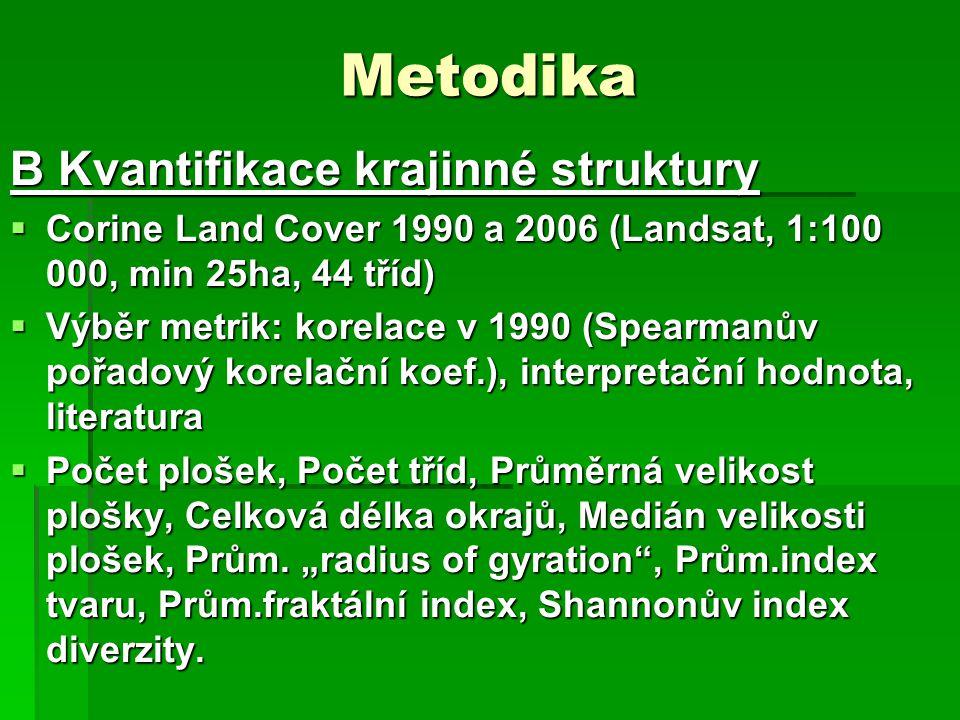 Metodika B Kvantifikace krajinné struktury  Corine Land Cover 1990 a 2006 (Landsat, 1:100 000, min 25ha, 44 tříd)  Výběr metrik: korelace v 1990 (Sp