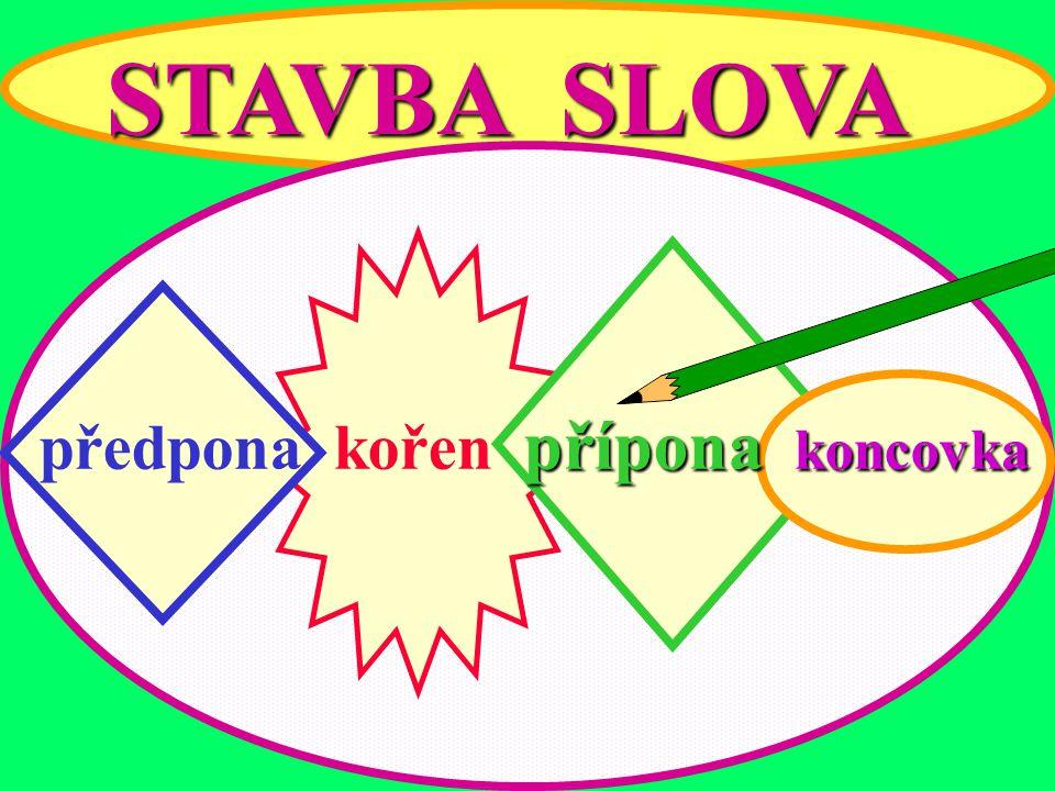 STAVBA SLOVA přípona koncovka předpona kořen přípona koncovka