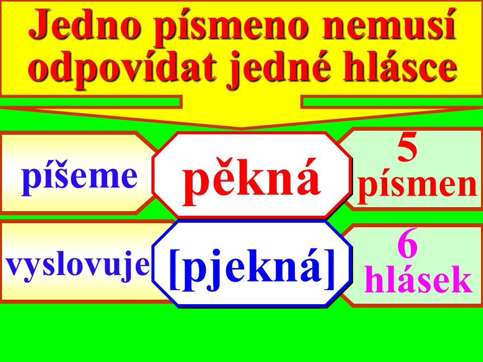 POZOR! POZOR! POZOR! 1 hláska se výjimečně označuje 2 písmeny i/y
