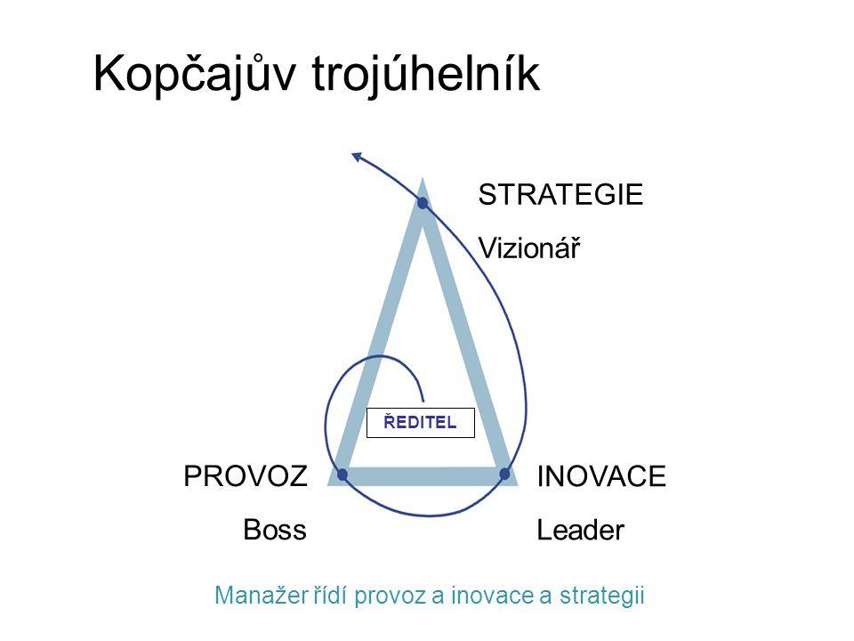 Provoz + inovace + strategie Kolik času věnujete budoucnosti?.
