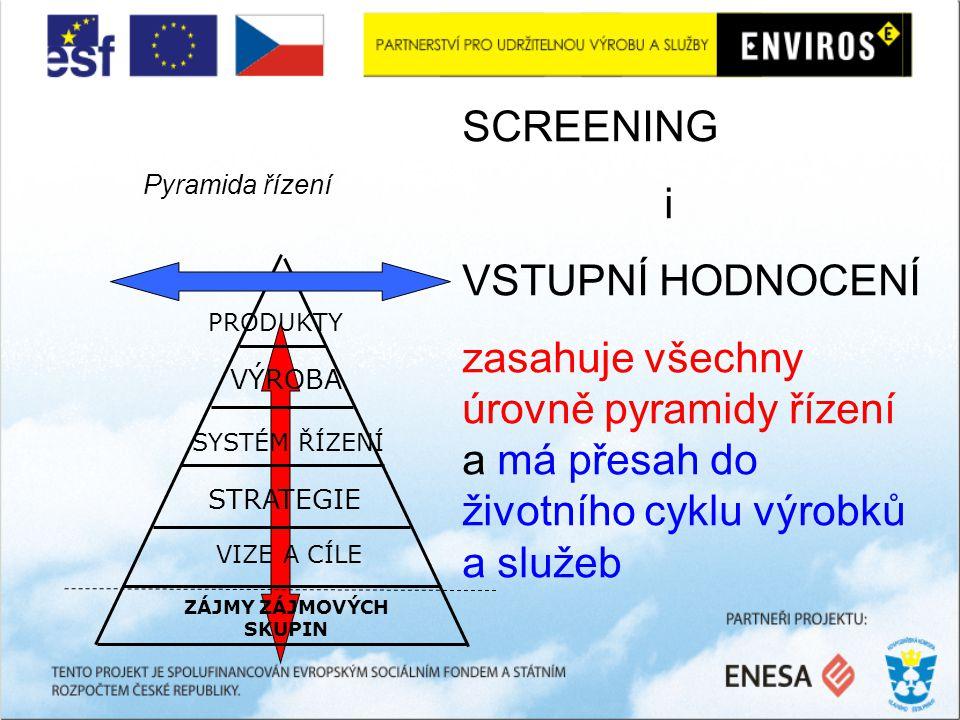Pyramida řízení ZÁJMY ZÁJMOVÝCH SKUPIN STRATEGIE VIZE A CÍLE SYSTÉM ŘÍZENÍ VÝROBA PRODUKTY SCREENING i VSTUPNÍ HODNOCENÍ zasahuje všechny úrovně pyramidy řízení a má přesah do životního cyklu výrobků a služeb